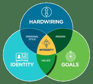 Quadrant 3 - Values